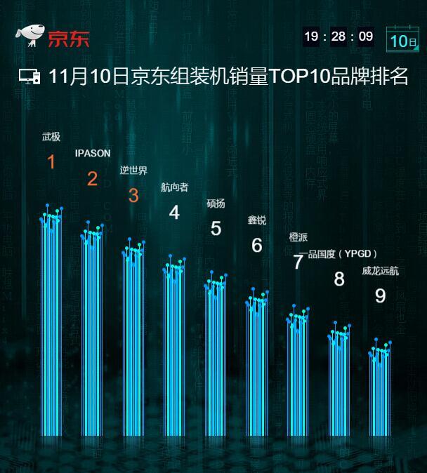 京东组装机双·11销量TOP10:第一第二是一家
