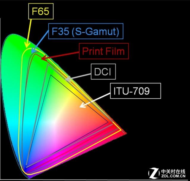 激光那些事22 家用产品到底哪种光源好?