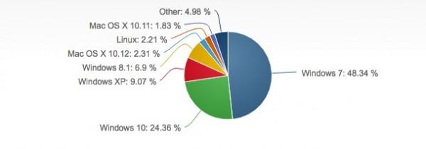 Win10去年全球份额24.36% 依旧落后Win7