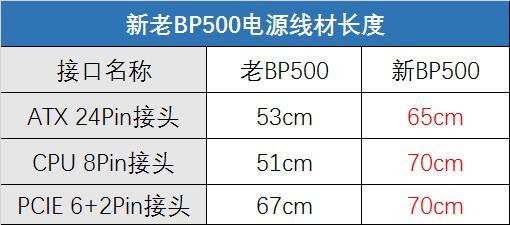 安钛克超值BP系列再添500W/600W新成员