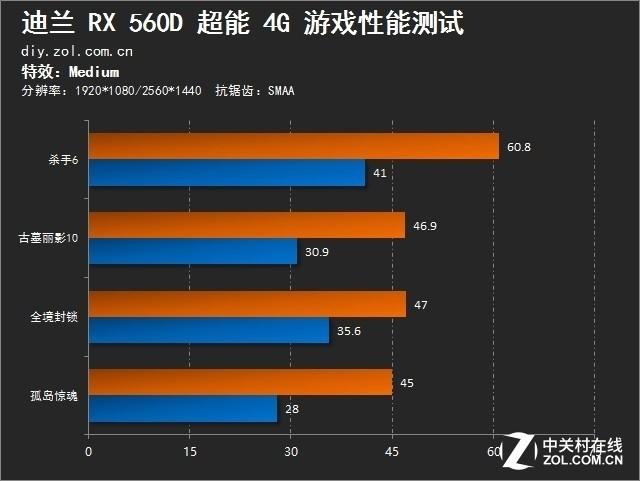 """""""龙""""卡再现 迪兰RX 560D超能评测"""