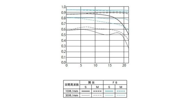 85L终更新 佳能发布EF 85MM f/1.4L