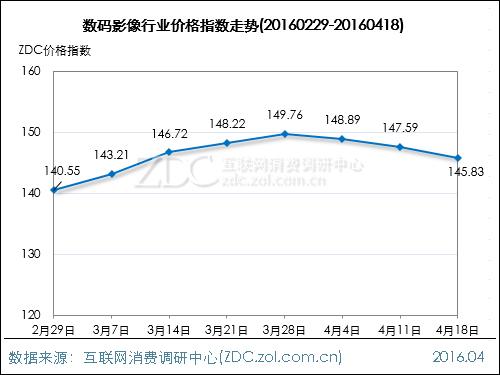 数码影像行业价格指数走势(2016.04.18)