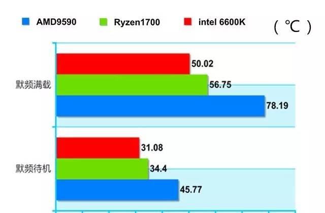 东海X6搭配星空风扇 VS 三款热门处理器