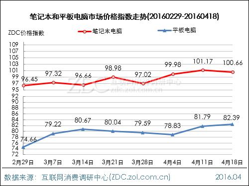 电脑整机行业价格指数走势(2016.04.18)