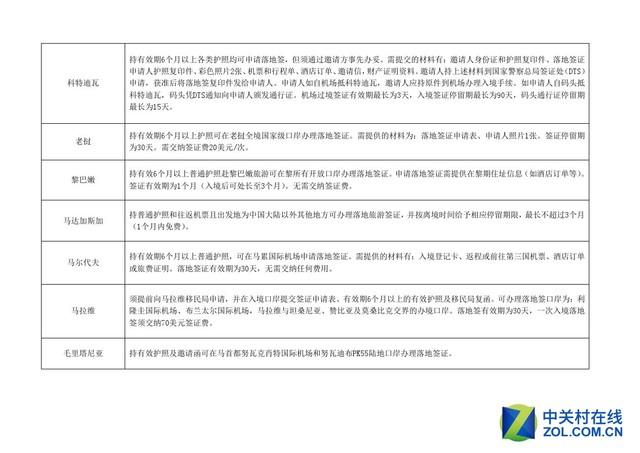 更新了!2016年对中国免签和落地签国家