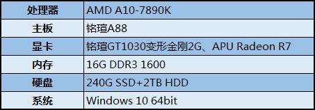 能否延续辉煌 铭瑄GT1030硬刚A10 7890K