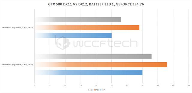 风光不再 NV老卡皇GTX 580 DX12测试