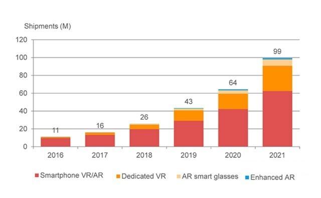16亿美元 VR/AR这个蛋糕可能还会更大