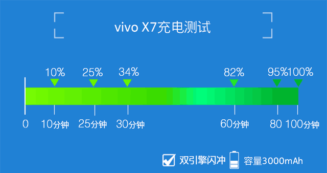 vivo X7评测