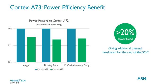 为什么说Cortex-A73是为VR准备的