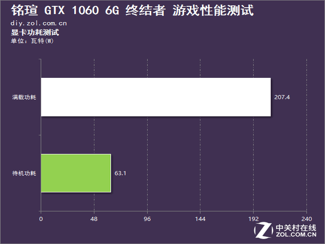 融合太极之道 铭瑄GTX 1060终结者评测
