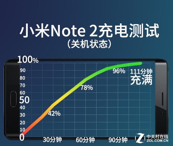 小米note2