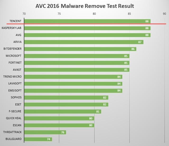 荣获5项A+评级 腾讯电脑管家闪耀AV-C评测