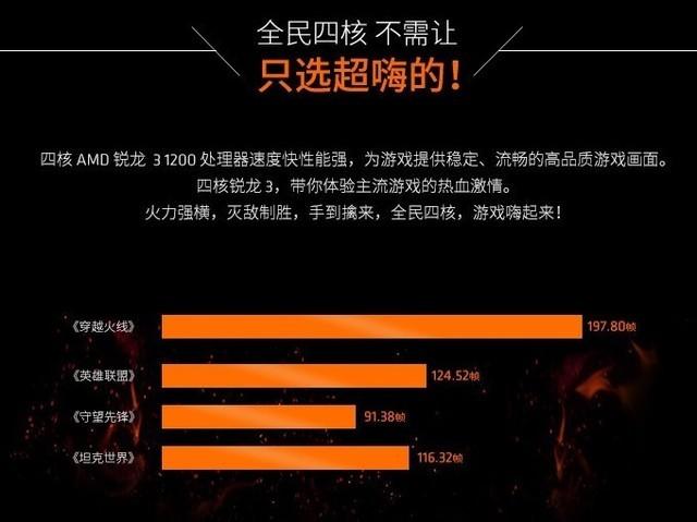 699元刷新四核价格底限!AMD锐龙31200热销