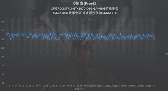 华硕ROG GTX1070显卡实测最高画质掠食