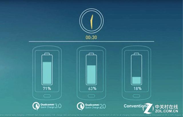 安卓進入快充時代  移動電源怎么玩?