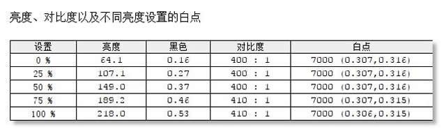 三色N8显示器评测