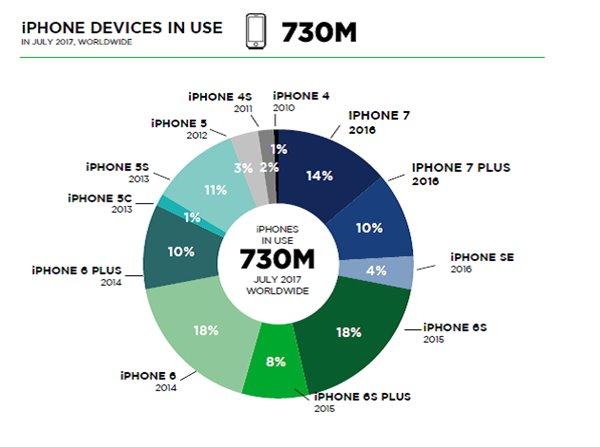 中国为最大市场 iPhone使用占近三分之一