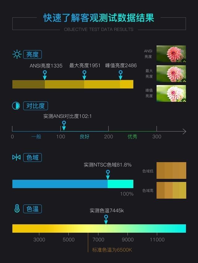 极致色彩享受 明基W1050家用投影机评测