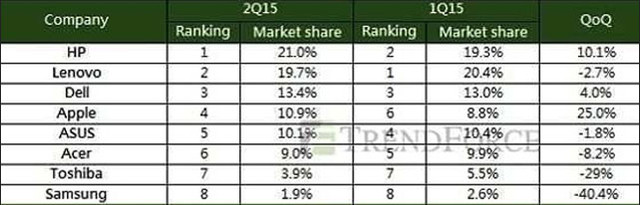 2015年上半年笔记本电脑市场研究报告
