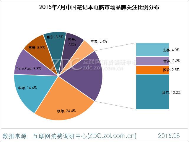 2015年7月中国笔记本电脑市场报告