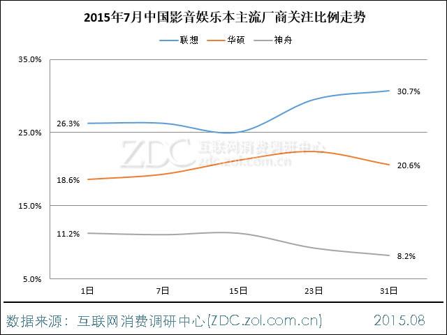2015年7月中国影音娱乐本市场报告
