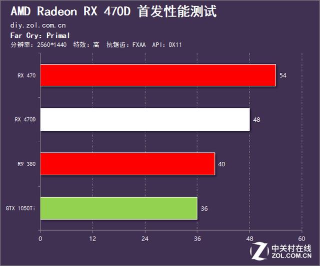 AMD最后的杀招 Radeon RX 470D首发测试