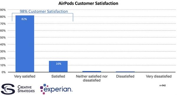 满意度达98% AirPods成苹果最满意的产品