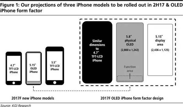 告别Home键!iPhone 8就是这样的全面屏