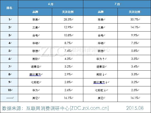 2015年7月中国平板电脑市场报告