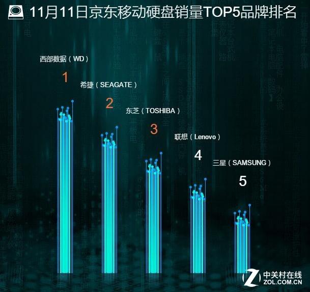 京东移动硬盘双·11销量TOP5:第一绝了