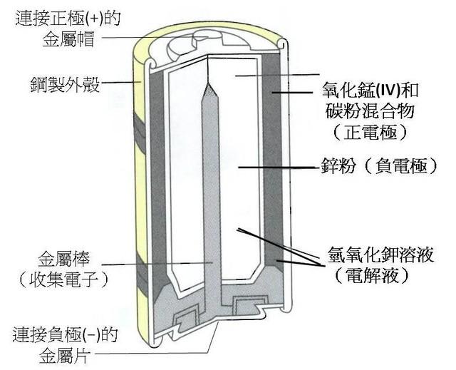 用完可以扔? 常见一次性干电池及分类