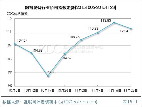 网络行业价格指数走势(2015.11.23)