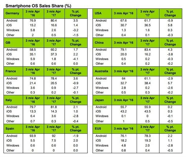 中国手机市场苹果iOS系统份额大降3.8%