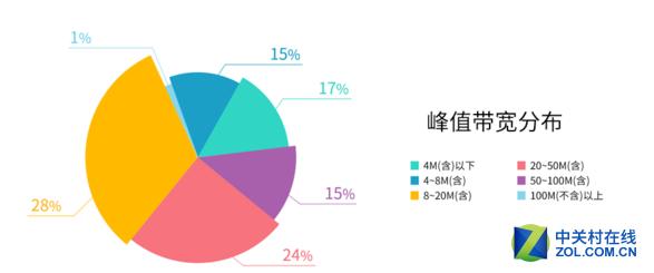 迅雷发网速报告 泰国是中国的两倍还多