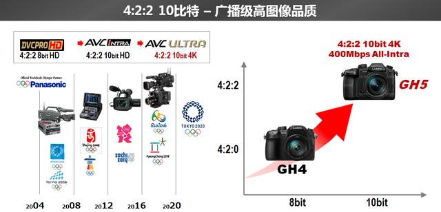 CES首日 松下GH5能否让4K走得快一点