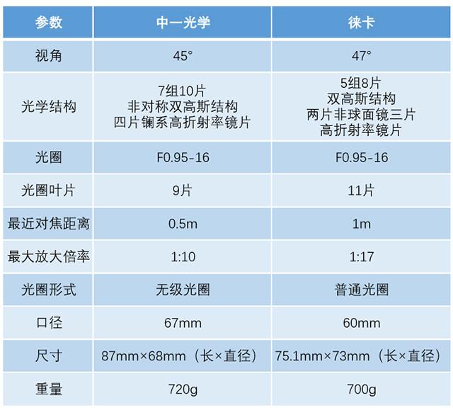 夜神之战 2019av最新网站光学50mm f/0.95挑战徕卡