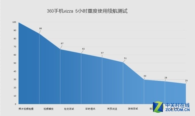 4GB运存引爆千元市场 360新机vizza发布