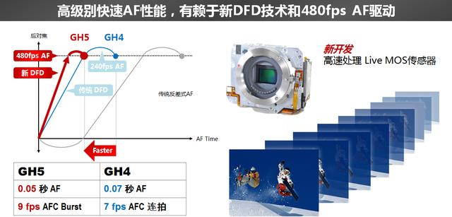 CES2017 松下发布60倍变焦FZ80长焦相机