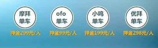 目前广州主要有4个品牌的共享单车,摩拜押金为每人299元,ofo单车的