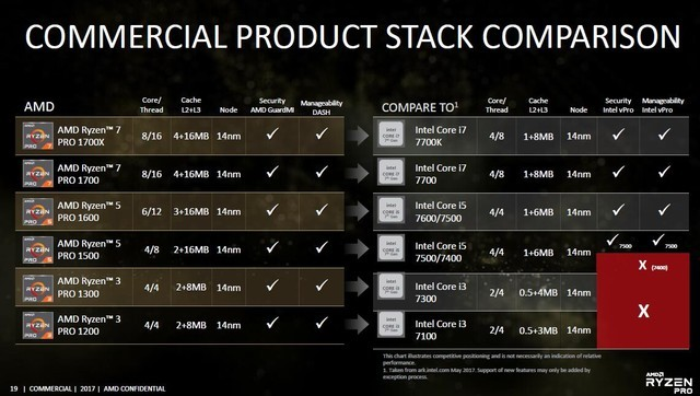 AMD锐龙PRO亮相 获商业PC供应商鼎力支持
