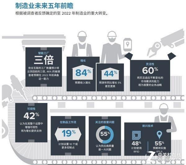 斑马技术:未来亚太区智能工厂前景可期
