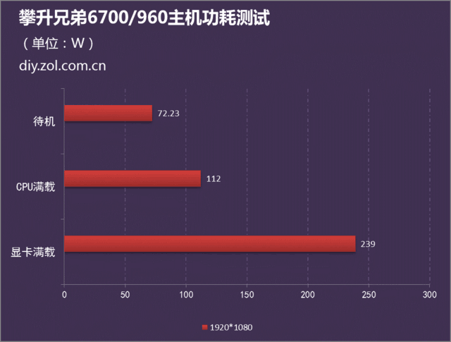 編輯實測 4千買i7 6700主機到底值不值