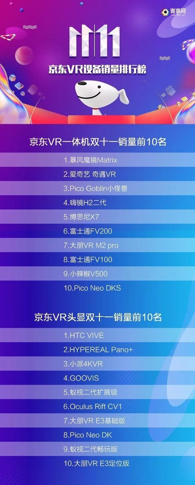双·11天猫京东VR销量榜 PS惊人HTC略惨