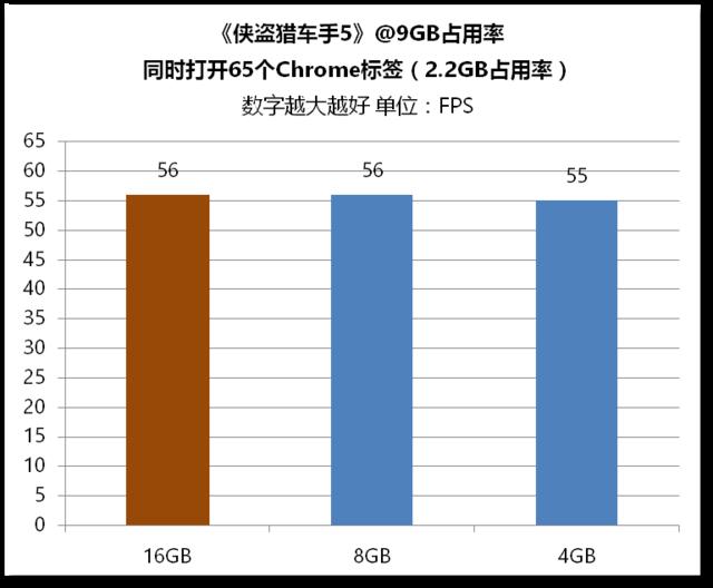 你到底需要多大内存?4G、8G还是16G