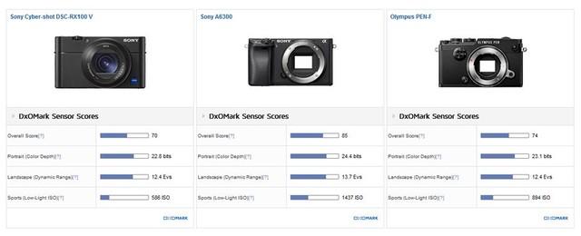 画质小降 DxO公布索尼RX100V传感器得分
