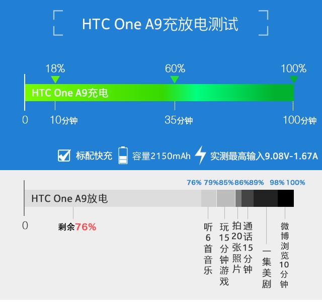 HTC One A9:精致贵族风范的中端机