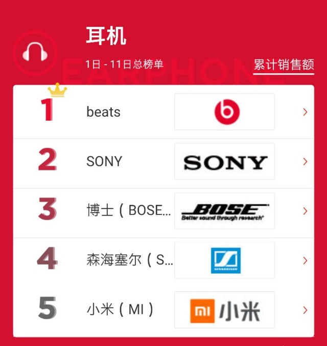 大家喜欢买什么 京东双.11热卖耳机产品
