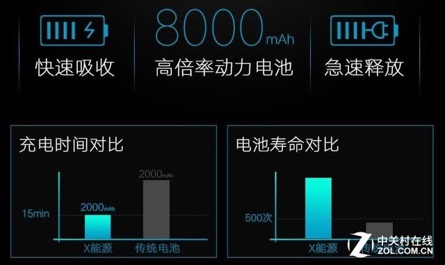 熊大大X能源移动电源淘宝众筹突破400万